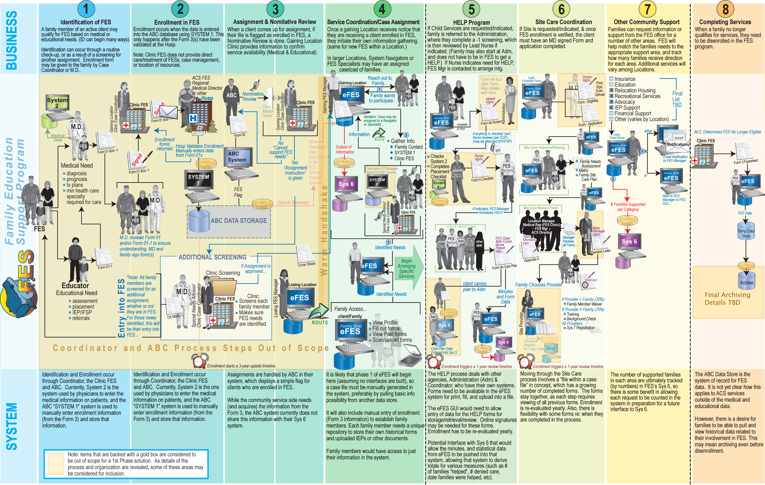 online enrollment system history